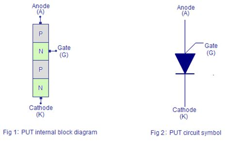 transistor put programmable ujt put construction working and theory relaxation oscillator