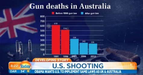 Oregon Gun Background Check Laws Australian Calls For Boycott Of U S Until America Fixes Its Gun Laws