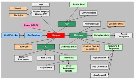 diagram of coal how coal is formed diagram www pixshark images