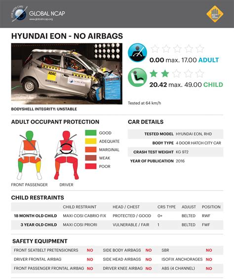 hyundai eon official website 2016 global ncap results made in india cars fail