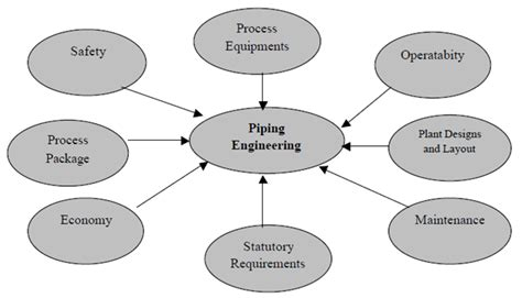 piping layout engineer jobs execution of piping engineering oilandgasclub com