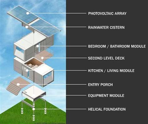 Sustainable Home Design Queensland by Sustainable Style Prefab Futuristic Green Home Design