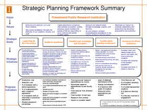 Strategic Business Development Plan Template Business Plan Development Pdf Business Plan Samples