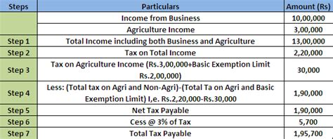 is your agriculture income really exempted