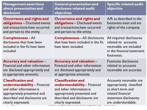 7 Auditing Assertions by Management Assertions Presentation Disclosure Youtube