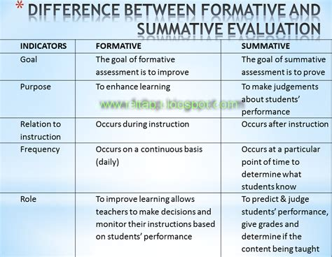 exle of formative assessment formative vs summative evaluation assessment