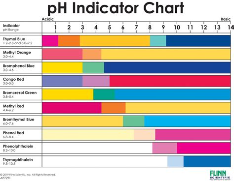 ph color chart ph indicator chart