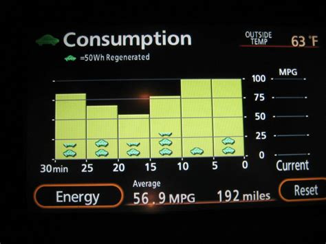 Hybrid Prius Mpg by Which Hybrid Model Gets The Best Gas Mileage Sas