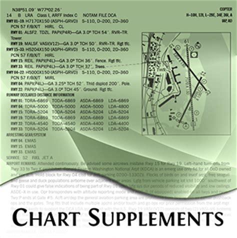 supplement chart supplemental charts
