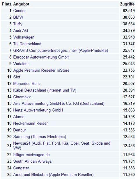 Audi Presserabatt by Die Gro 223 E Hitliste Der Presserabatte Dflog