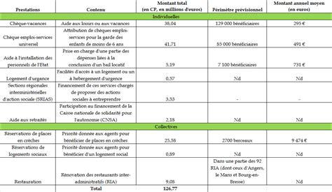 projet de loi de finances pour 2016 fonction publique