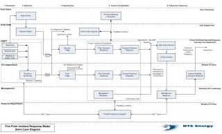 incident response plan template nist incident response swimlanes