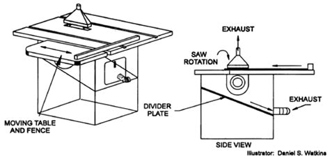table saw safety mechanism cdc niosh publications and products of wood