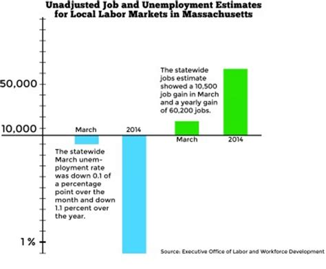 massachusetts executive office of labor and workforce