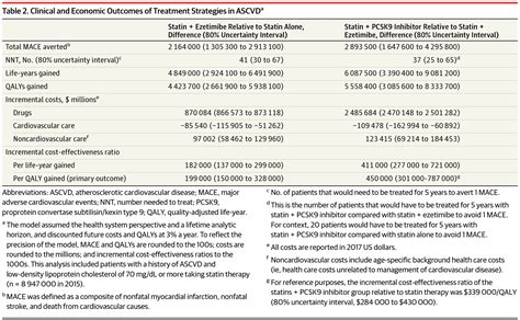 Research Letter Jama Psychiatry updated cost effectiveness analysis of pcsk9 inhibitors based on the results of the fourier