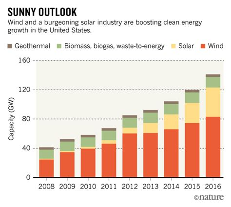 business statistics of the united states 2017 patterns of economic change u s databook series books solar and wind energy propel growth in us renewables