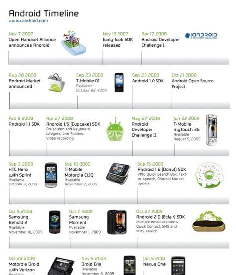 android timeline eugene shteyn s iphone vs android