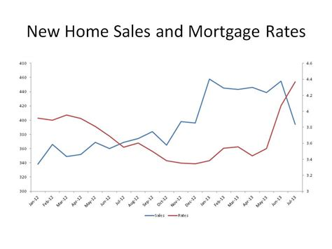 mortgage rates archives blue pacific property orange