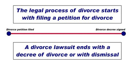 Files For Divorce Finally by Galveston Divorce Lawyers The Enos Firm P C