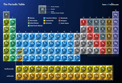 What Is The Lightest Element On The Periodic Table by Lithium Stocks That Could Explode Seeking Alpha