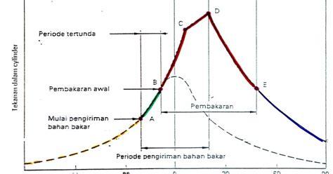 Prinsip Dasar Mesin Otomotif 1 Otomotif Prinsip Dasar Pembakaran Mesin Diesel