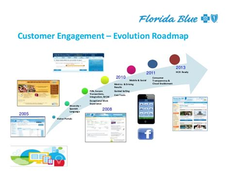 Blue Cross Blue Shield consumer engagement with florida blue and exceptional