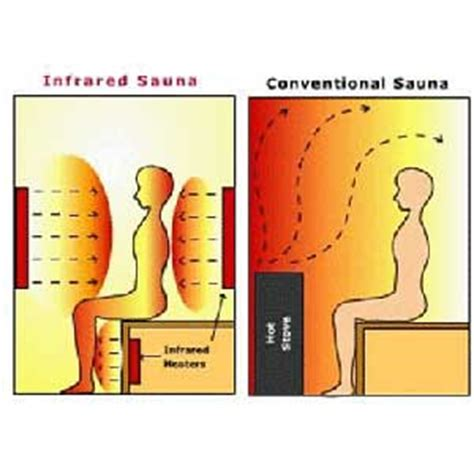 Infrared Detox Sauna Does It Work by Best Infrared Sauna Reviews Guide And Comparison 2017