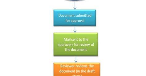 sequential workflow in sharepoint 2010 sharepoint journey sharepoint workflows
