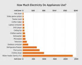 Top 3 reasons your electricity bill is high