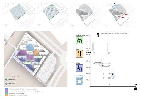 environmental design thesis dissertation on sustainable architecture