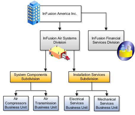 Define Arrange oracle fusion applications financials implementation guide