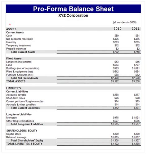 pro forma balance sheet template accounting accounting education