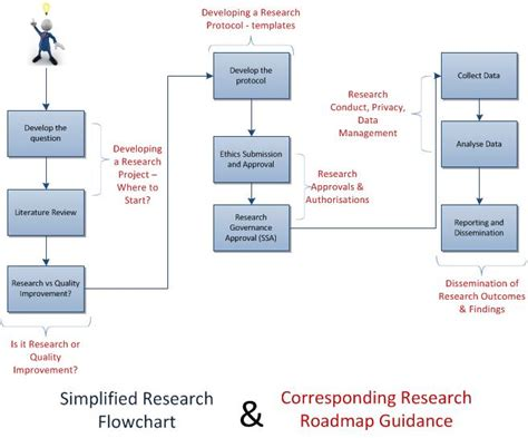 flowchart of research activities research roadmap mid coast local health district
