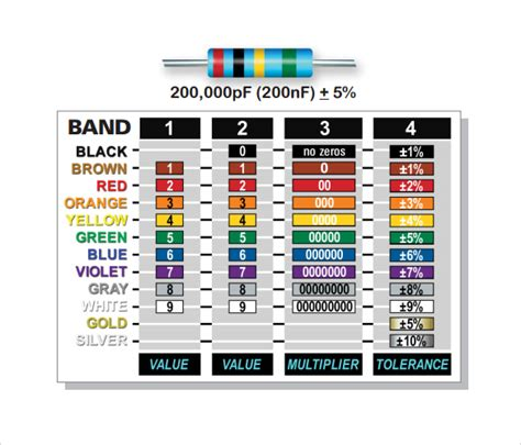 resistor color bands chart resistor color code chart 9 free for pdf