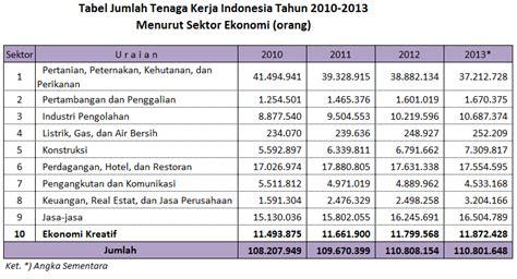 penerimaan pending lokal desa 2016 core indonesia tingkat pengangguran terbuka di indonesia