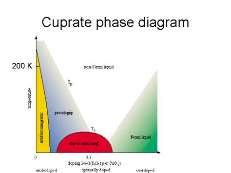 cuprate phase diagram