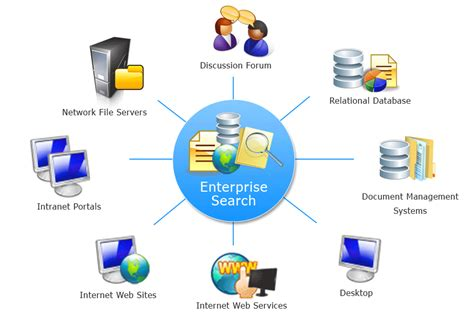 Search For Information What Is Enterprise Search Programmingfree
