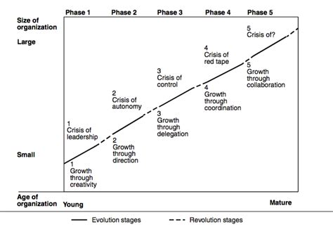 Harvard Mba Timeline by The Five Stages Of Company Growth And How Dynamics Helps