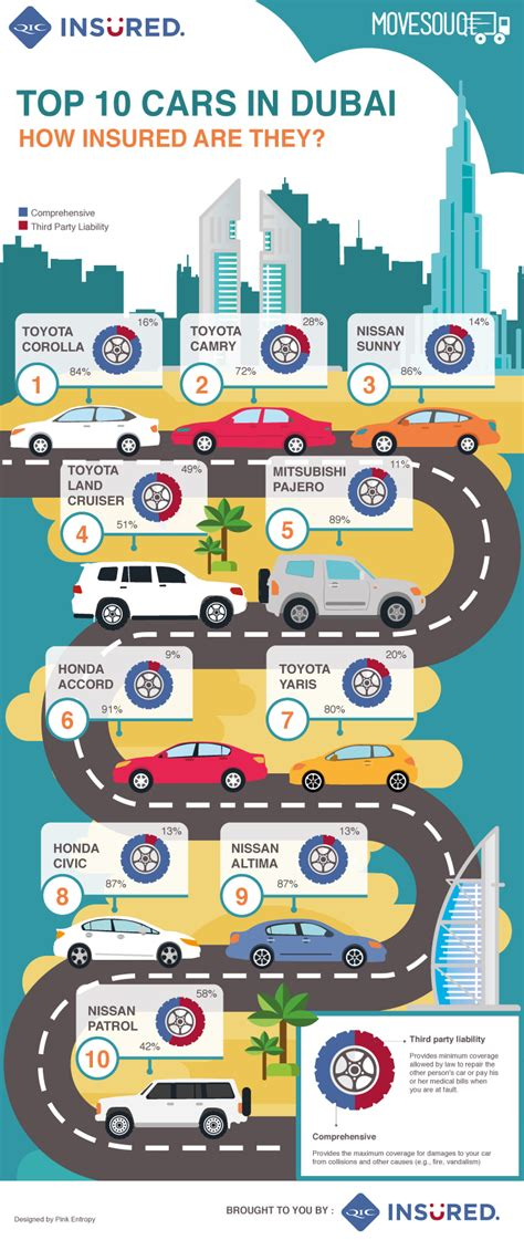 Best Car Insurance In Dubai by Top 10 Cars In Dubai How Insured Are They Movesouq