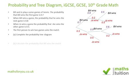 diagram grade 5 tree diagram grade 5 image collections how to guide and