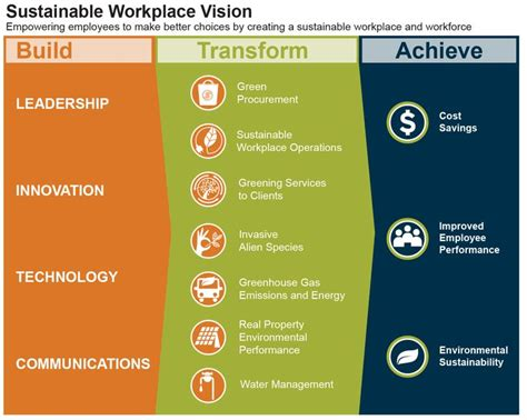 sustainable development plan template 116 best images about work on employee