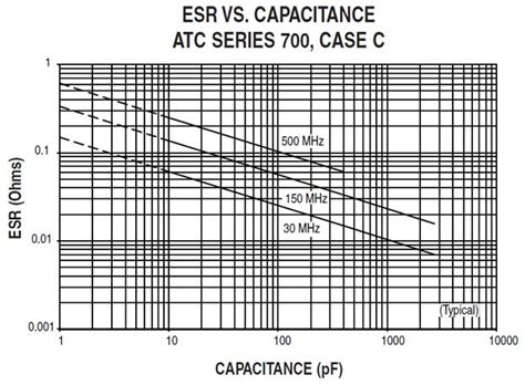 capacitor esr value chart capacitor esr chart pdf 28 images esr chart quantumwarp capacitor chart pdf images