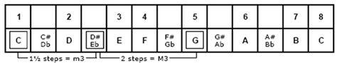 belajar kunci gitar jarak dan kita belajar mengenal chord kord kunci gitar bag 2 cara