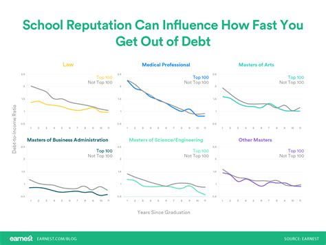 Average Debt Out Of Mba by Which Graduate Degree Gets You Out Of Debt The Fastest