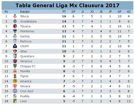 Calendario Jornada 7 Resultados De La Jornada 8 Clausura 2017 Futbol