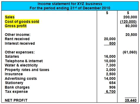 first section of income statement sales cost of goods sold and gross profit