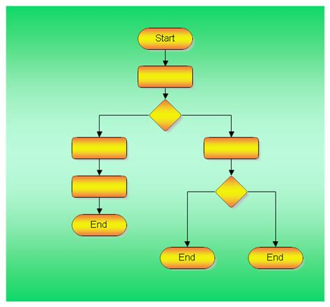 flowchart start shape drawing a structured flowchart