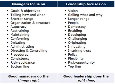 leader vs manager venn diagram leaders vs managers characteristics search team