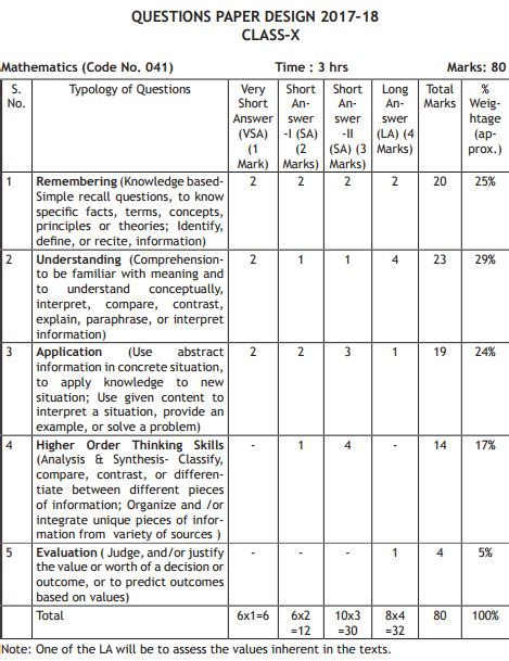 design pattern question paper cbse class 10 mathematics exam pattern marking scheme