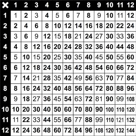 Table Grid by Times Tables Grid Mathsfaculty